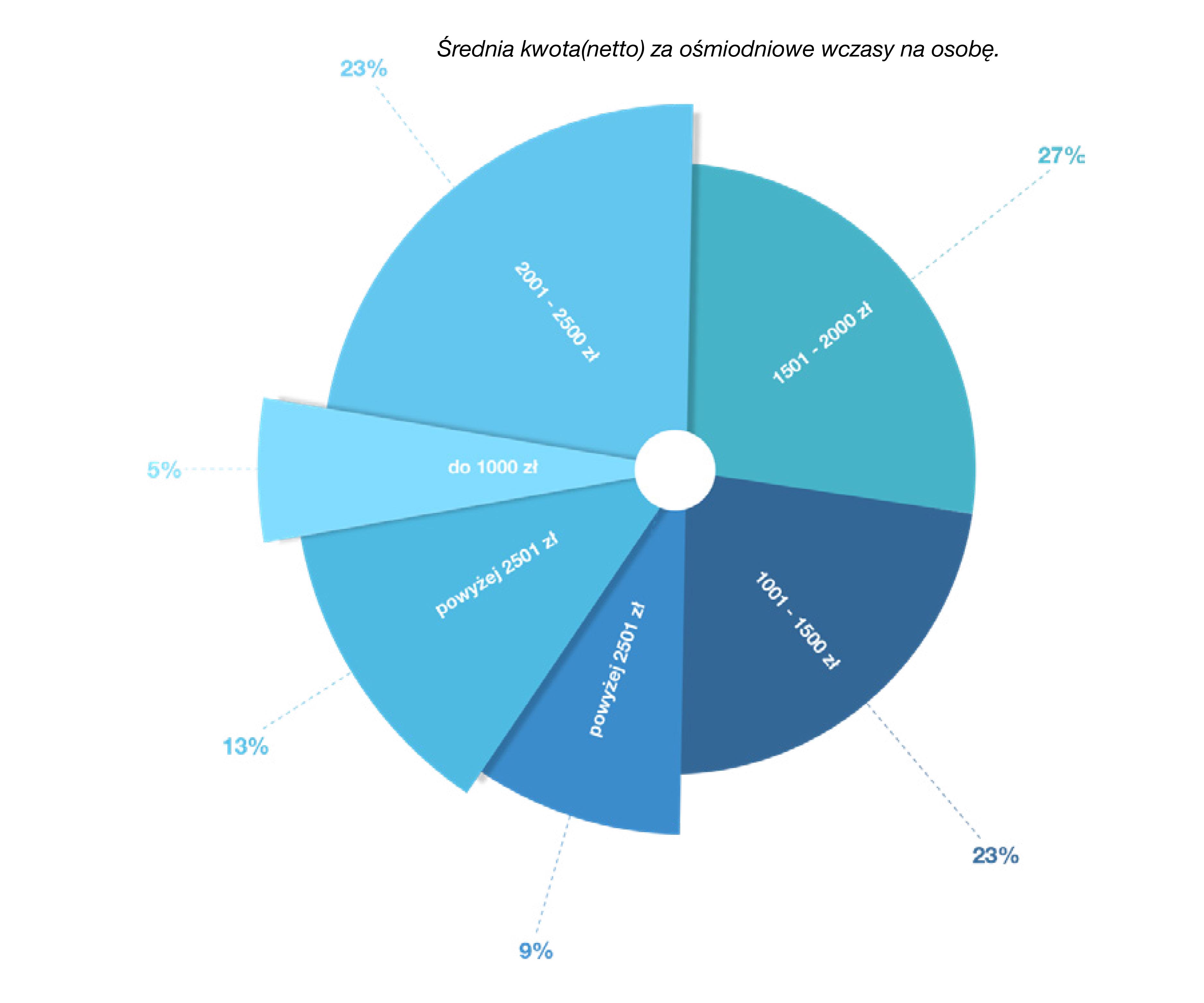 srednia kwota za wczasy w Grecji na osobe